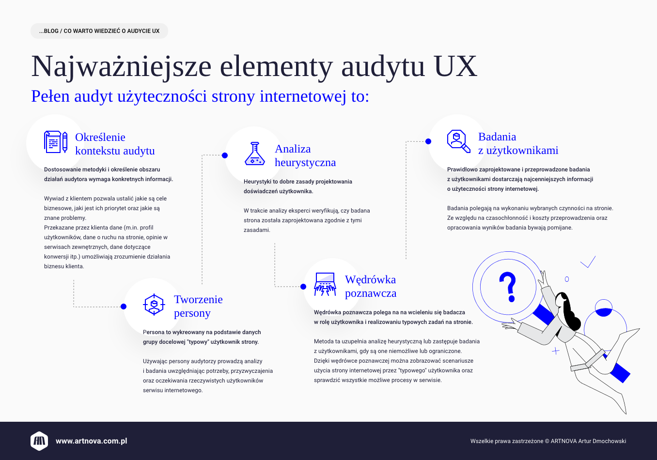 infografika: co warto wiedzieć o audycie UX