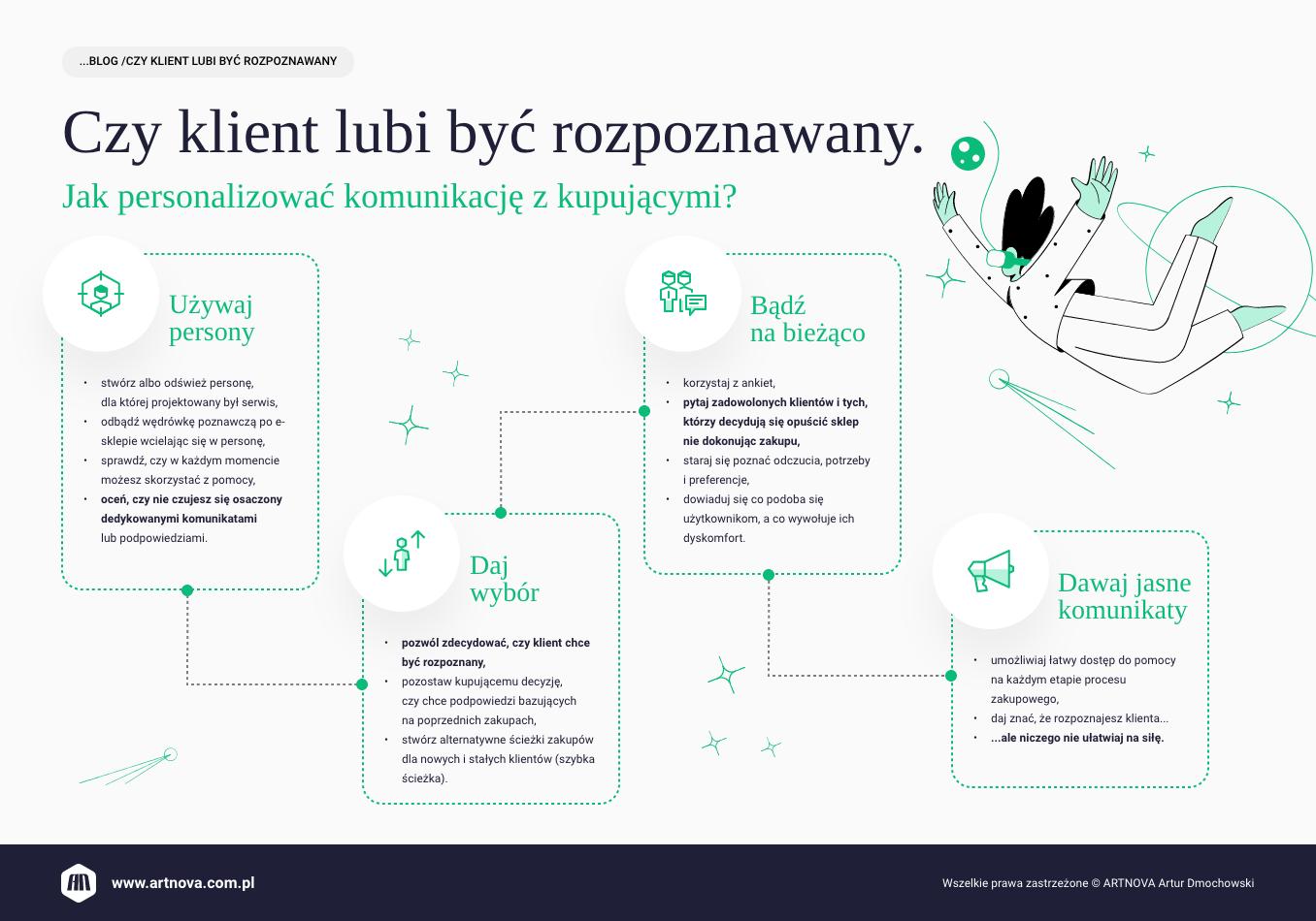 infografika: czy klient lubi być rozpoznawany