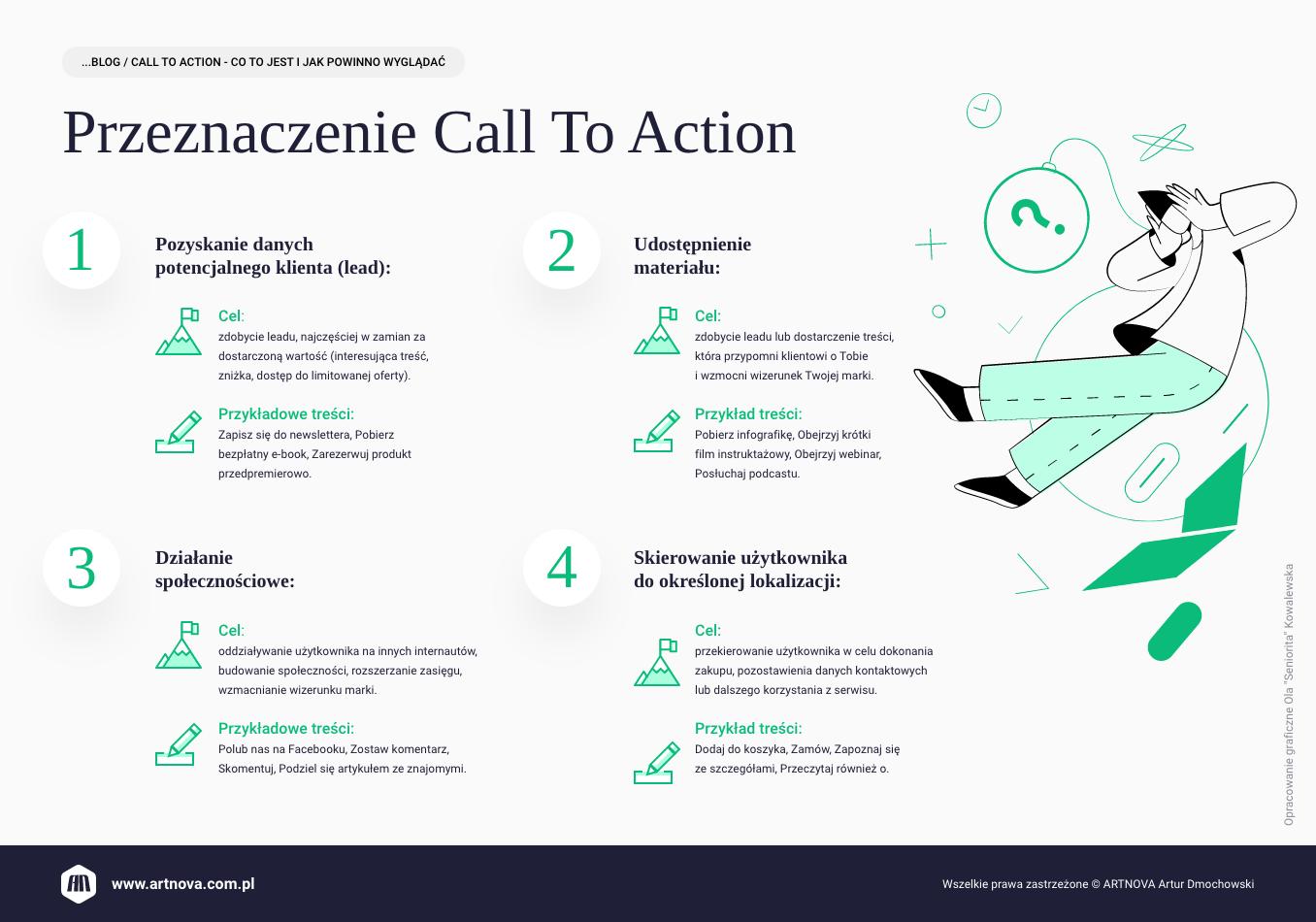 infografika: Przeznaczenie Call To Action
