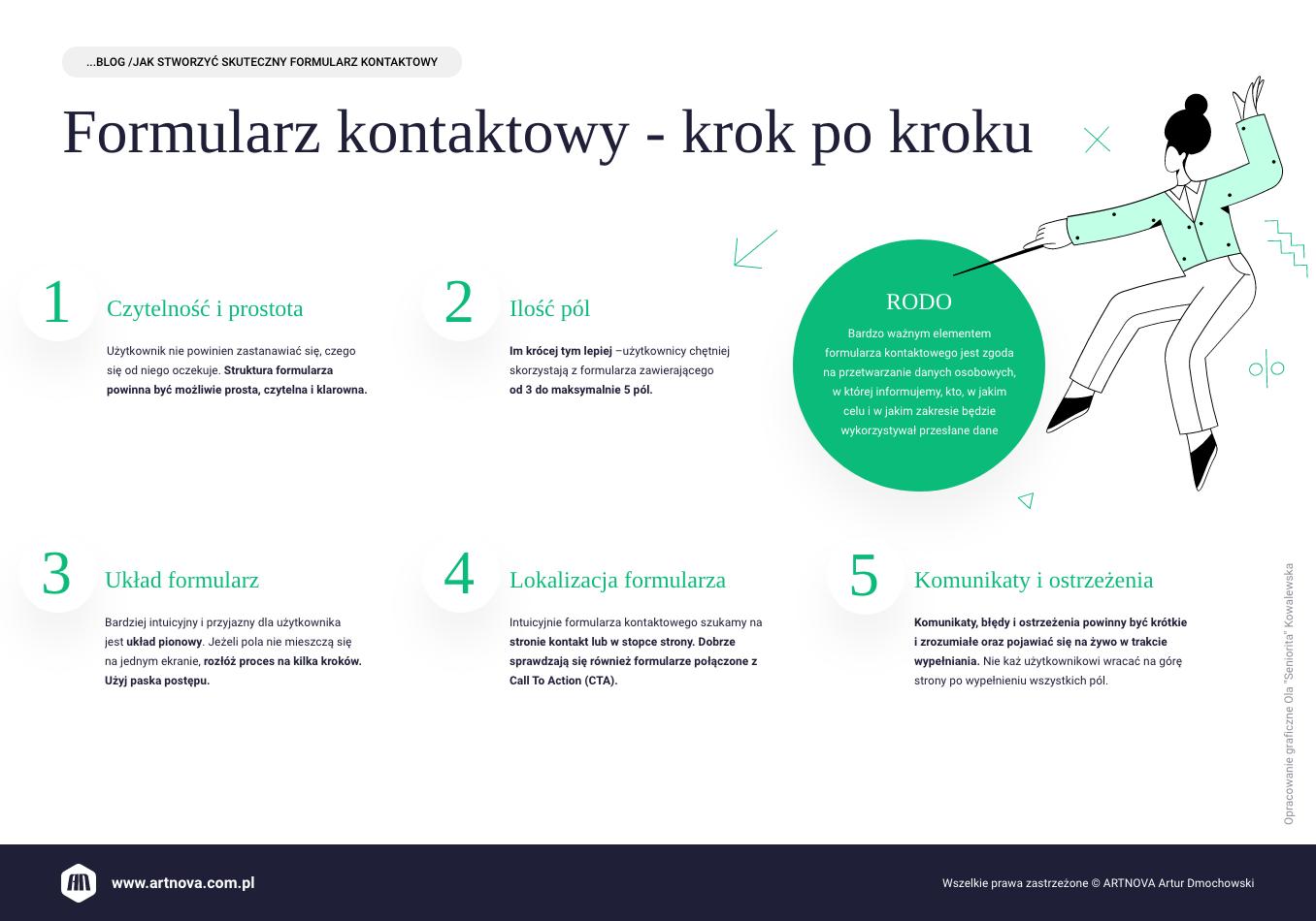 infografika: Formularz kontaktowy - krok po kroku