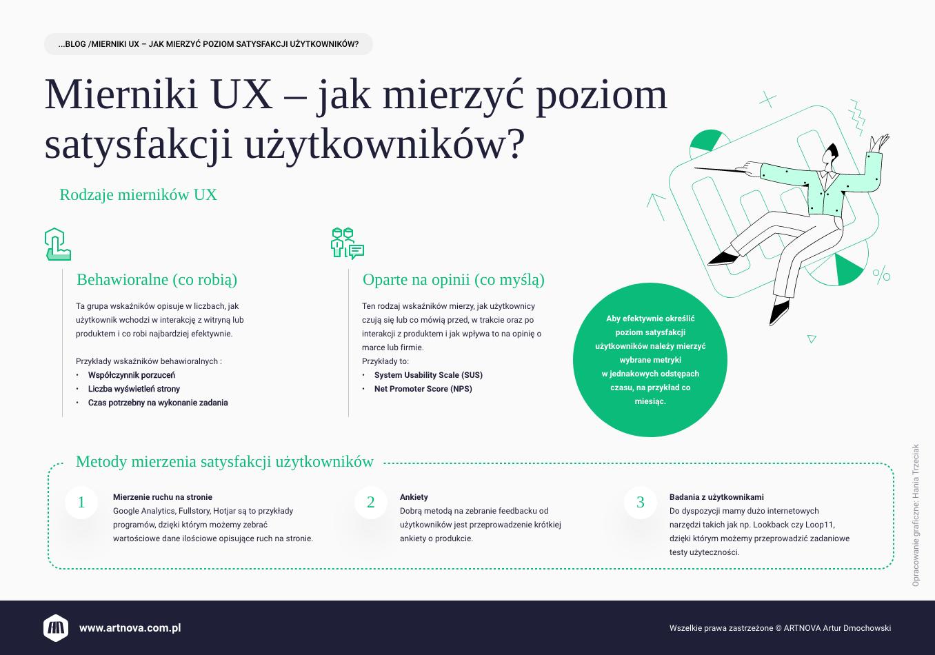 infografika: Mierniki UX - jak mierzyć poziom satysfakcji użytkowników